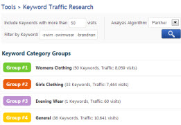 Keyword Traffic Research Results