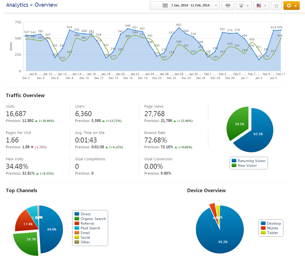 Search Traffic Overview from Analytics integration