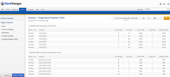 Target Rank Projected Traffic