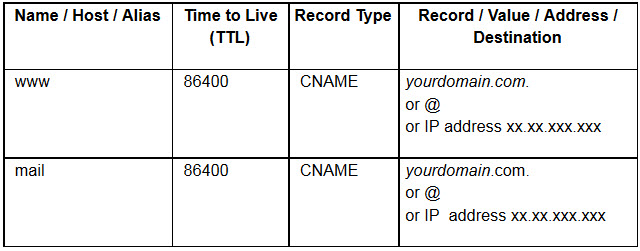 Configure CNAME record for Domain