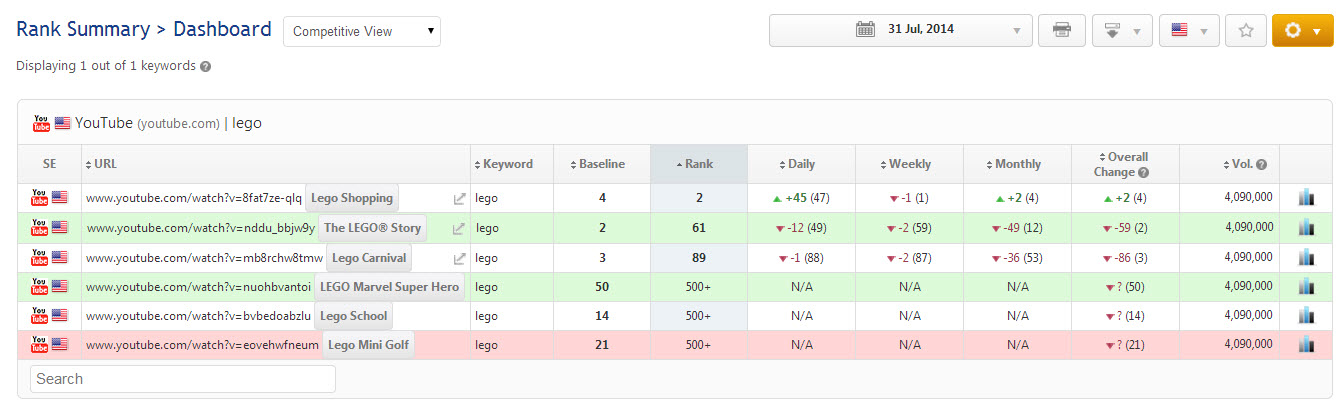 Rank Tracker Dashboard for Exact URL