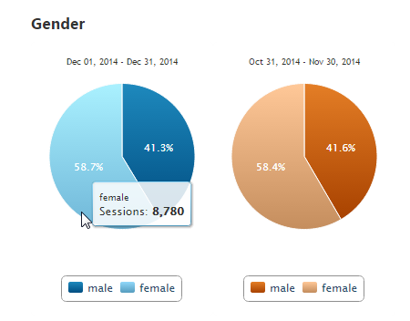 Analytics Traffic by Gender