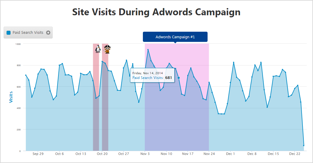 Insight Graph AdWords Campaign