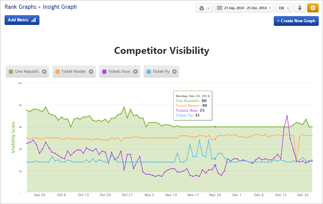 Insight Graph Competitor Visibility