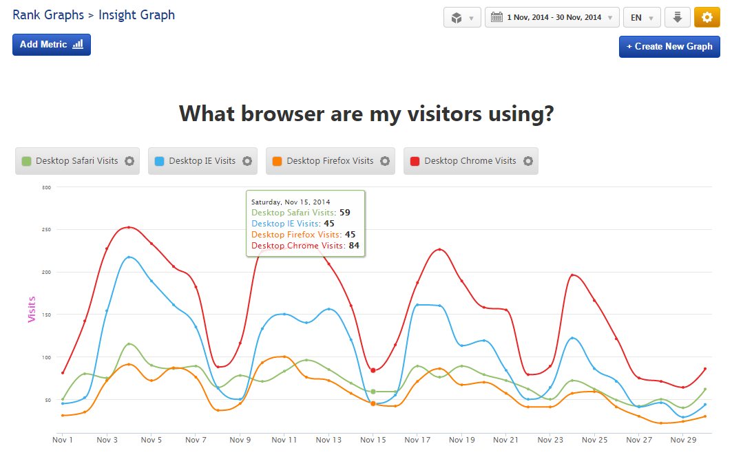 Insight Graph Analytics Browser Detected Visits