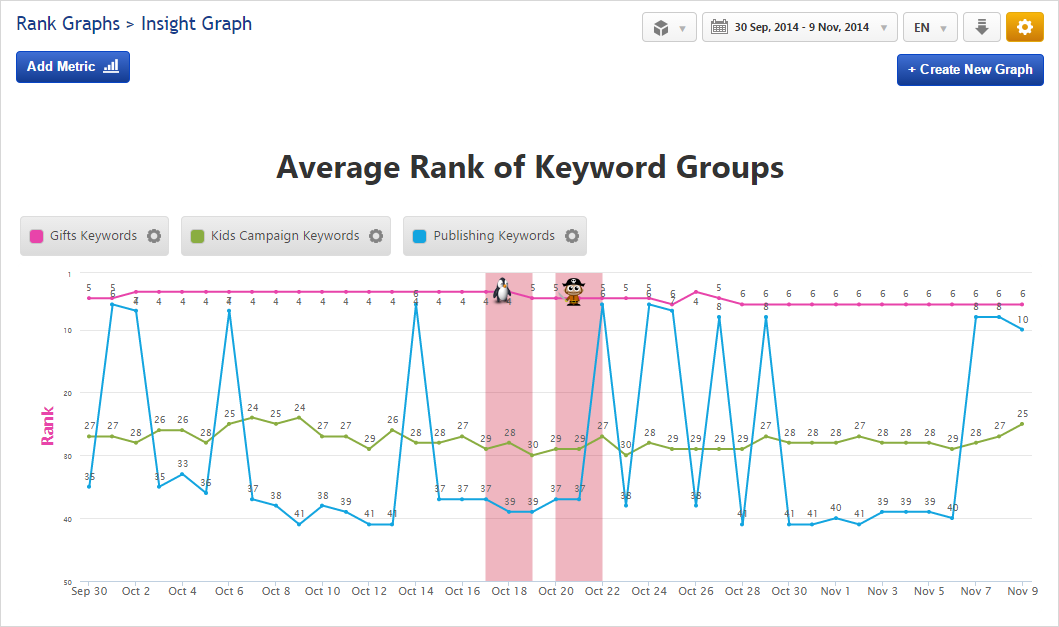 Insight Graph Average Rank for Keyword Groups
