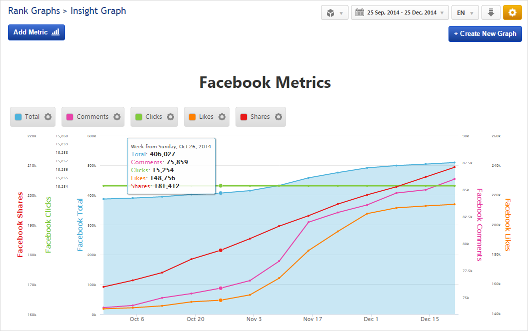 Insight Graph Facebook Metrics