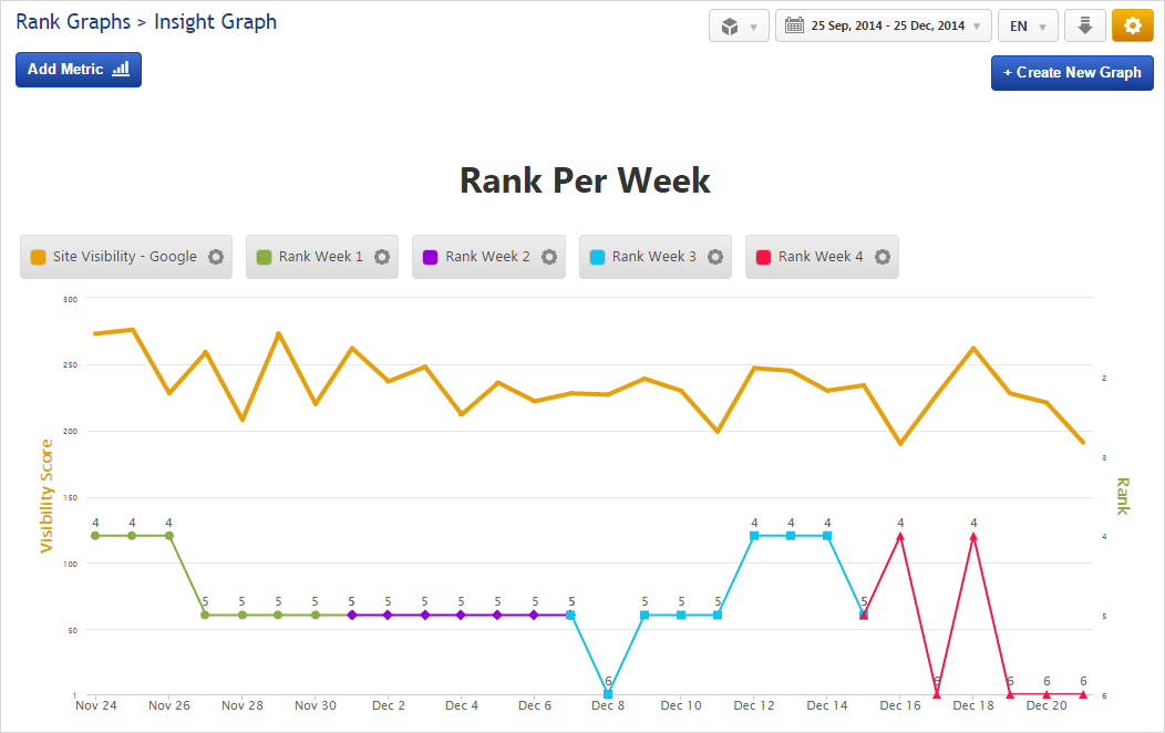 Insight Graph Rank by Week