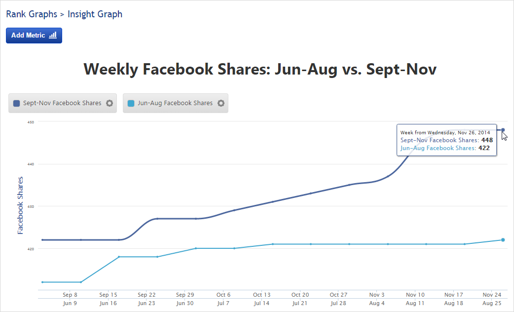 Compare Social Shares for 2 time periods