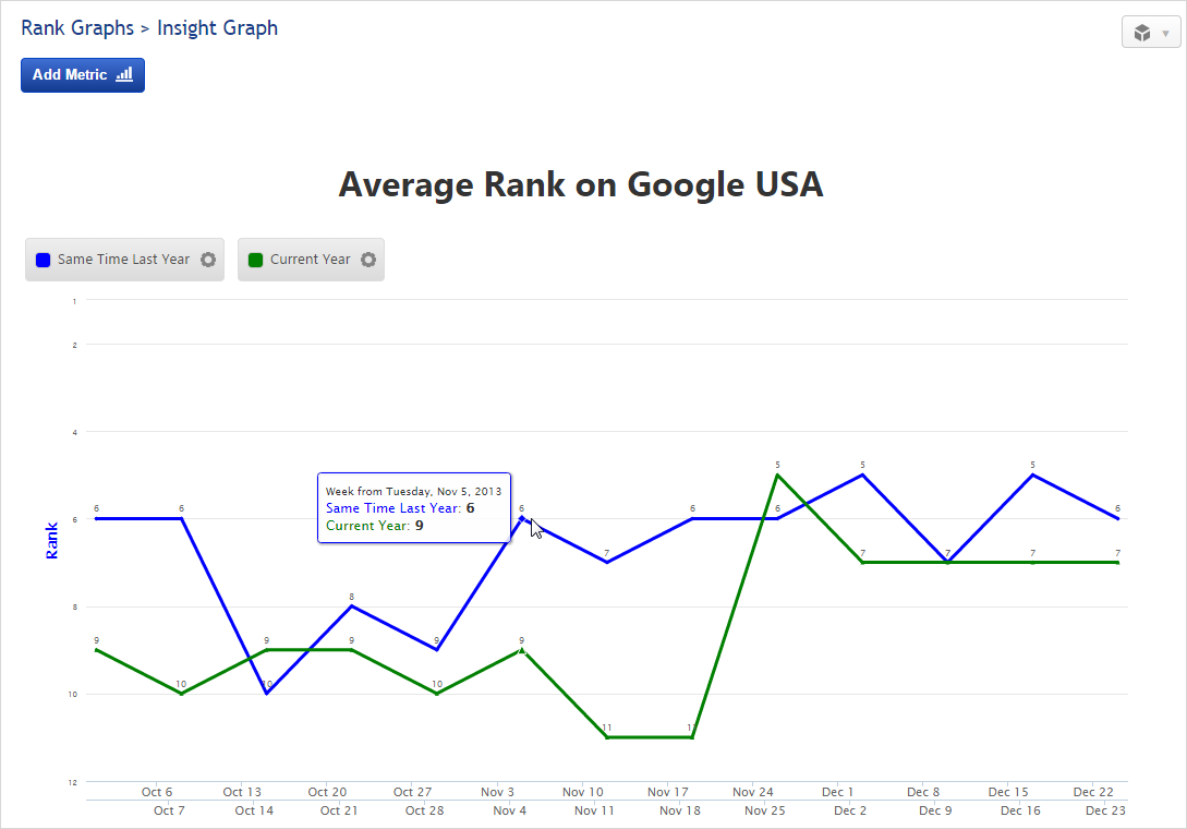 Insight Graph Average Rank on Google