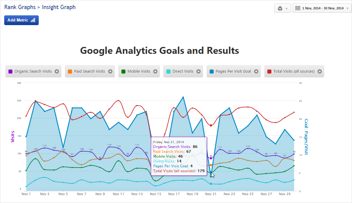 Insight Graph Google Analytics Goals and Visits