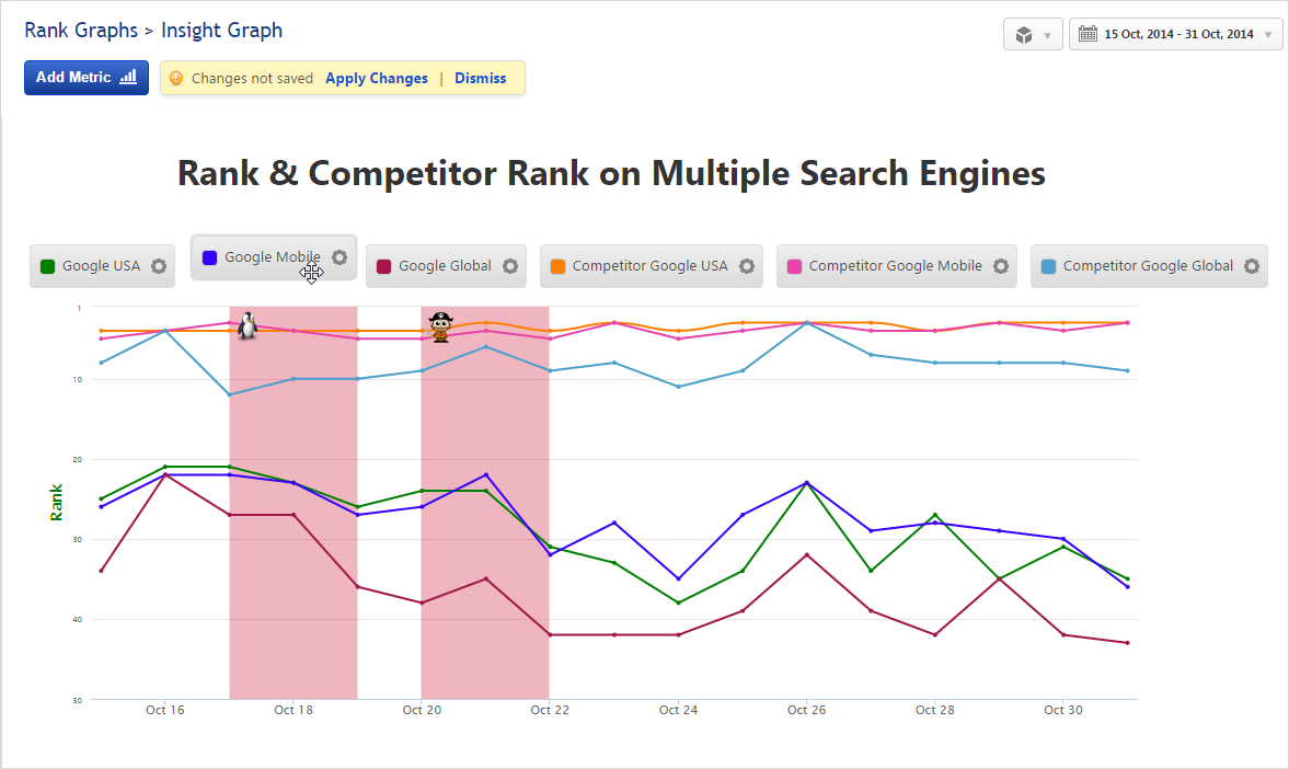 Insight Graph Rank & Competitor Rank on multiple search engines