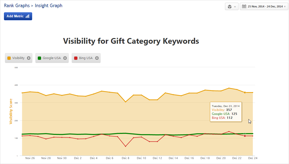 Insight Graph Visibility by Keyword Category