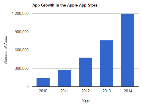 Growth of Apps in the Apple App Store