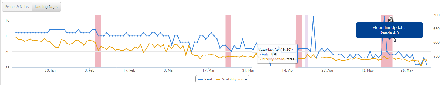 Rank and Visibility Score Chart