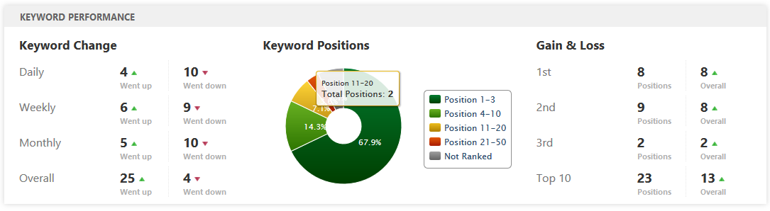 Keyword Performance Widget
