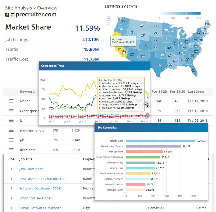 Google for Jobs Insights reporting