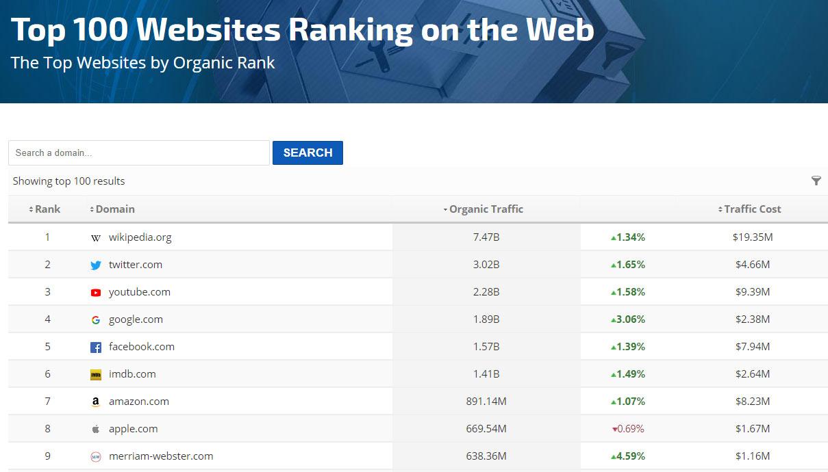 Top 100 Websites by Website Ranking, Vectribe