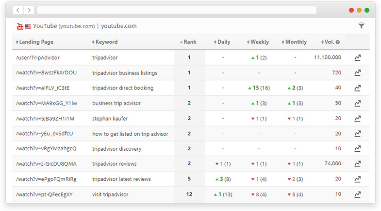 YouTube Keyword Optimization