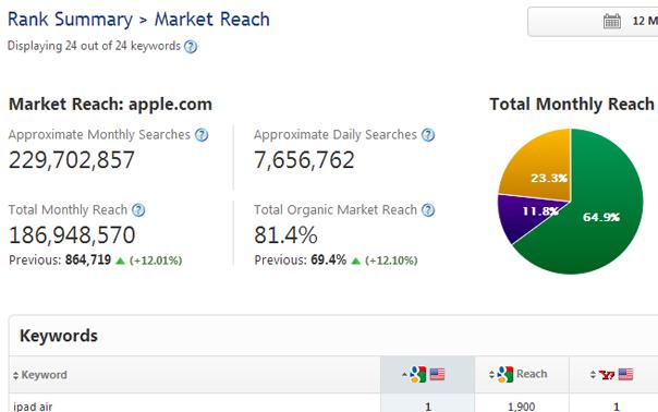 Market Reach