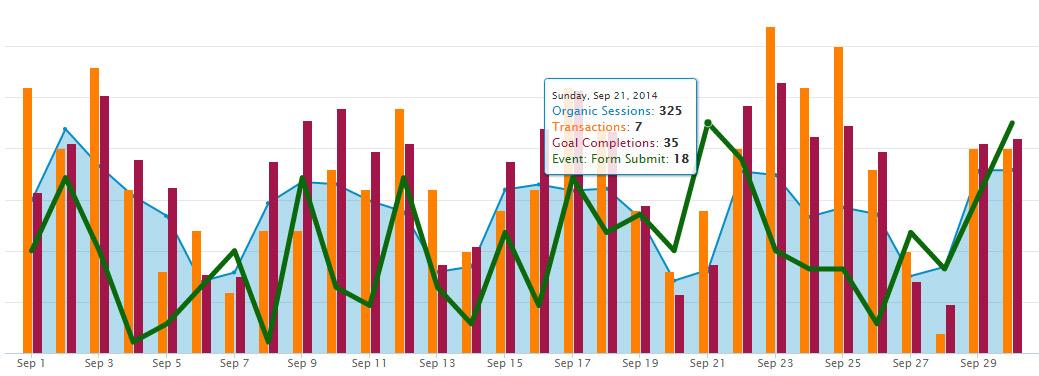 Google Analytics Blended Metrics Insight Graph
