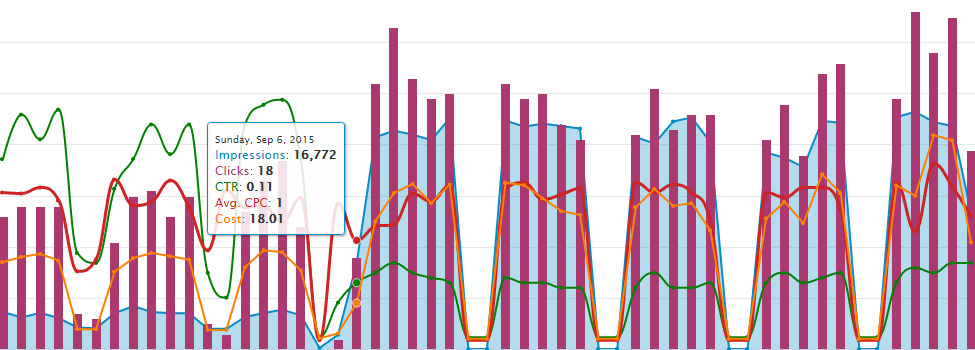 AdWords Campaign Performance graph
