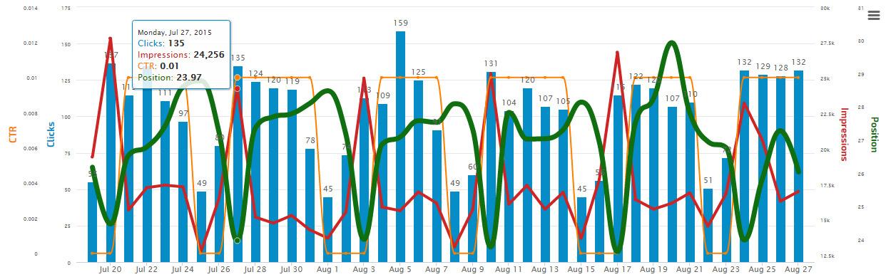 Google Search Console Insight Graph