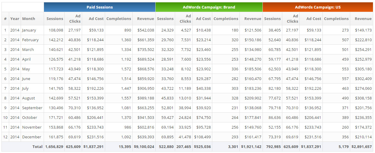 Marketing KPI report for PPC
