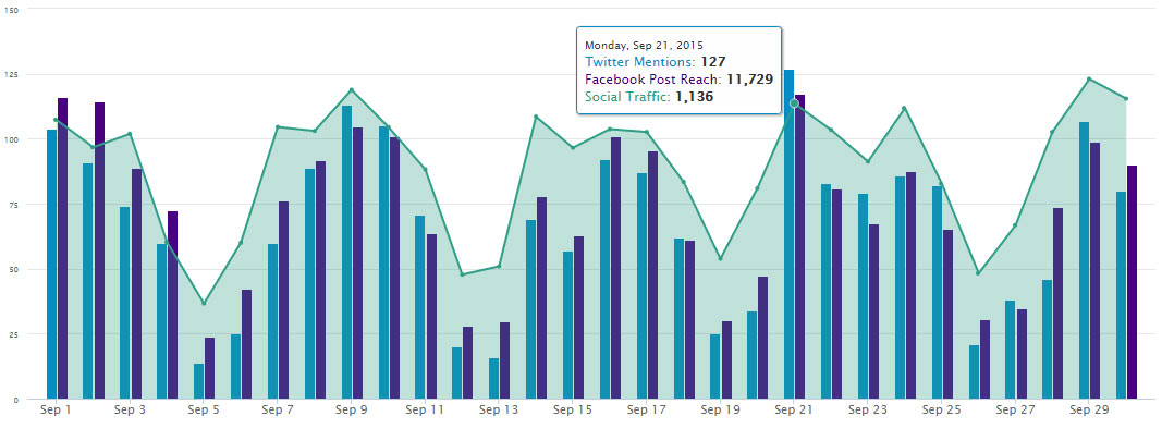 Social Analytics Insight Graph